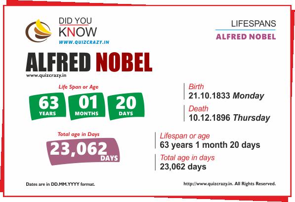 Lifespan of Alfred Nobel