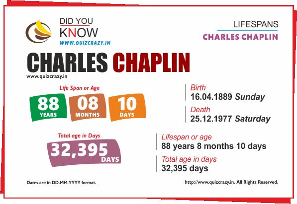 Lifespan of Charles Chaplin
