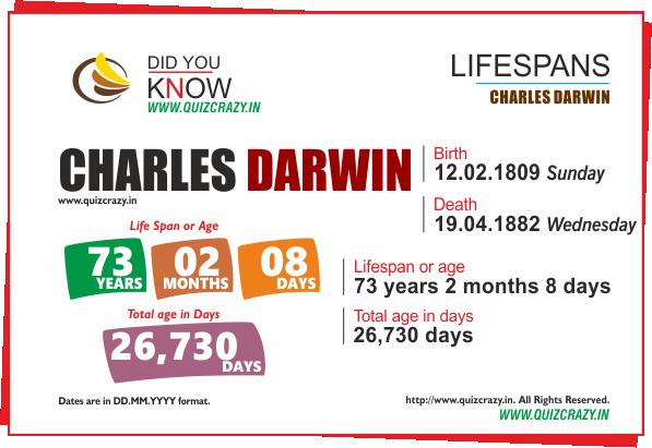 Lifespan of Charles Darwin