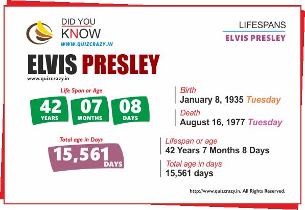 Lifespan of Elvis Presley