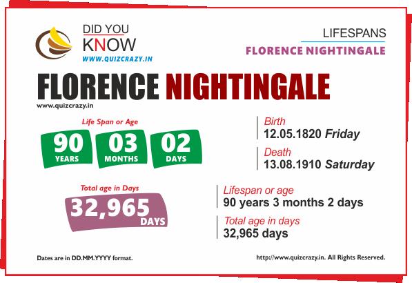 Lifespan of Florence Nightingale