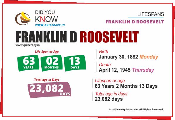 Lifespan of Franklin D. Roosevelt