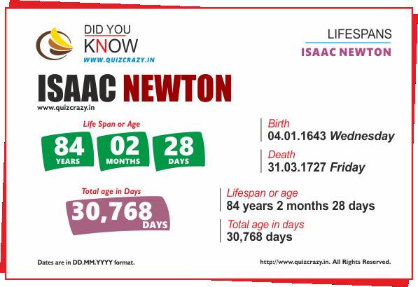 Lifespan of Isaac Newton