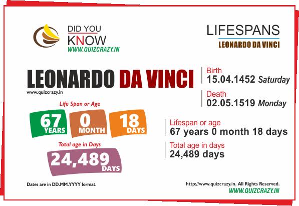 Lifespan of Leonardo da Vinci