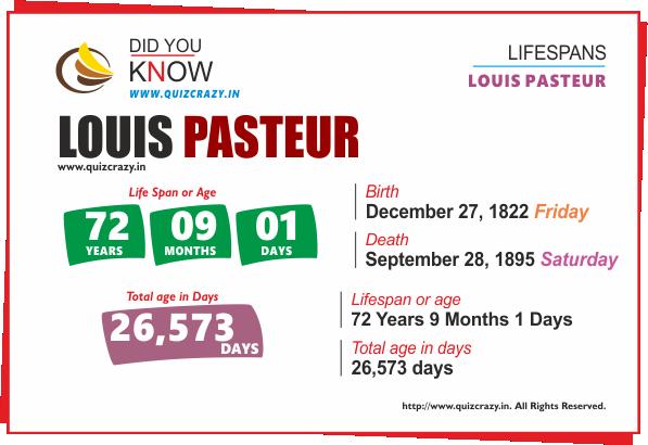 Lifespan of Louis Pasteur