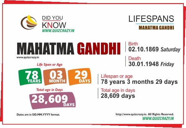 Lifespan of Mahatma Gandhi