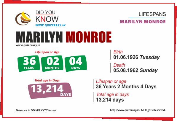 Lifespan of Marilyn Monroe