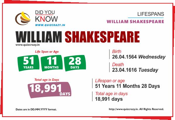 Lifespan of William Shakespeare